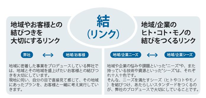 理念イメージ図