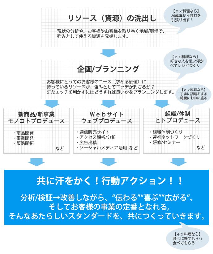 ビジネスプロデュースの手法イメージ